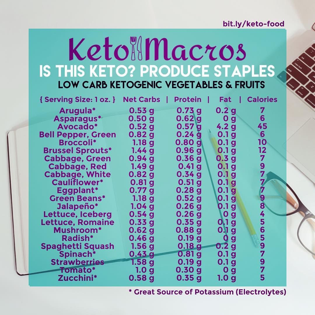 Low Carb Keto Spices, Drinks, & Food List Vegan keto