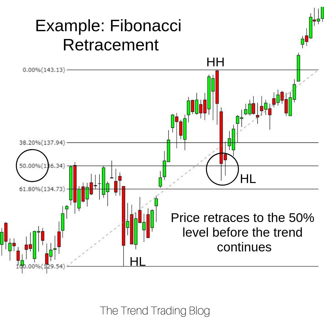 The Fibonacci Retracement Tool Can Be Used As Support And