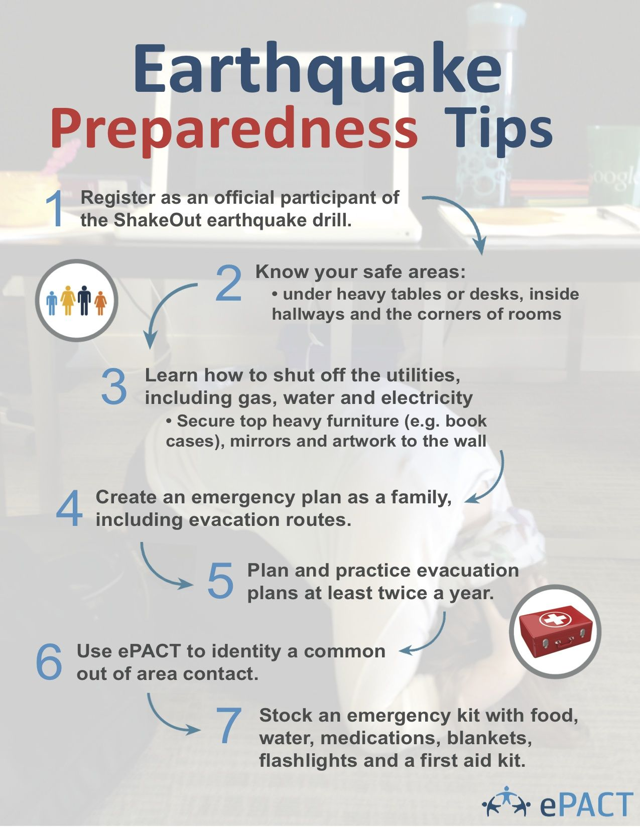 Shakeout And Earthquake Preparedness For The Family