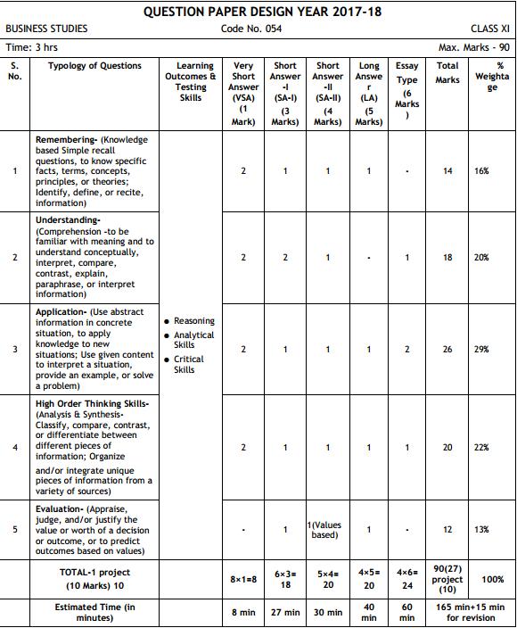 Cbse Class 11 Business Studies Exam Pattern Marking Scheme