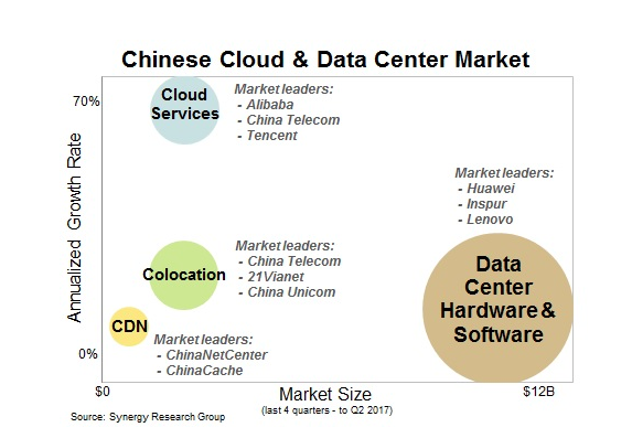 Alibaba Cloud Growing Like Gangbusters But Still Far Behind Aws And Other Market Leaders Marketing Growth Marketing Cloud Data