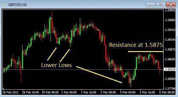 Forex Volcano Basic Forex Trading Strategy Learntotradetheforex