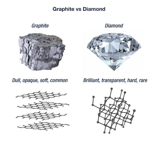 can carbon dating used diamonds