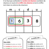 La valeur des chiffres   Numération ce2, Tableau de numération et Numération cm1