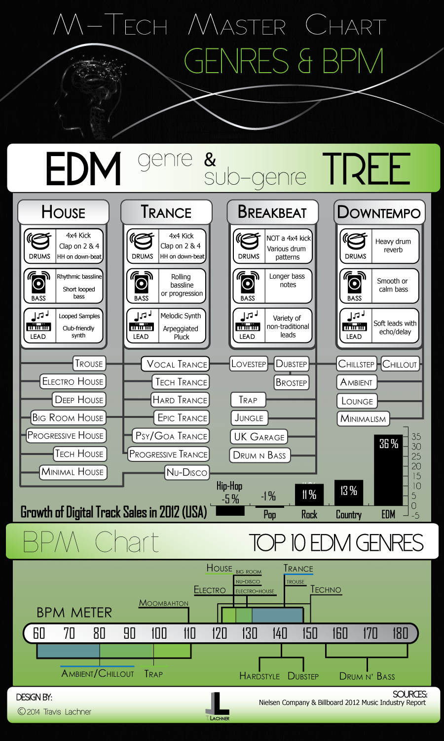Master chart showing the relationships of specific EDM