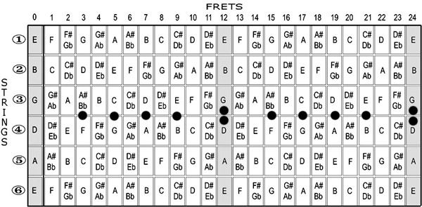 Guitar Chord Names And Symbols Guitar Scales Diagram Scales