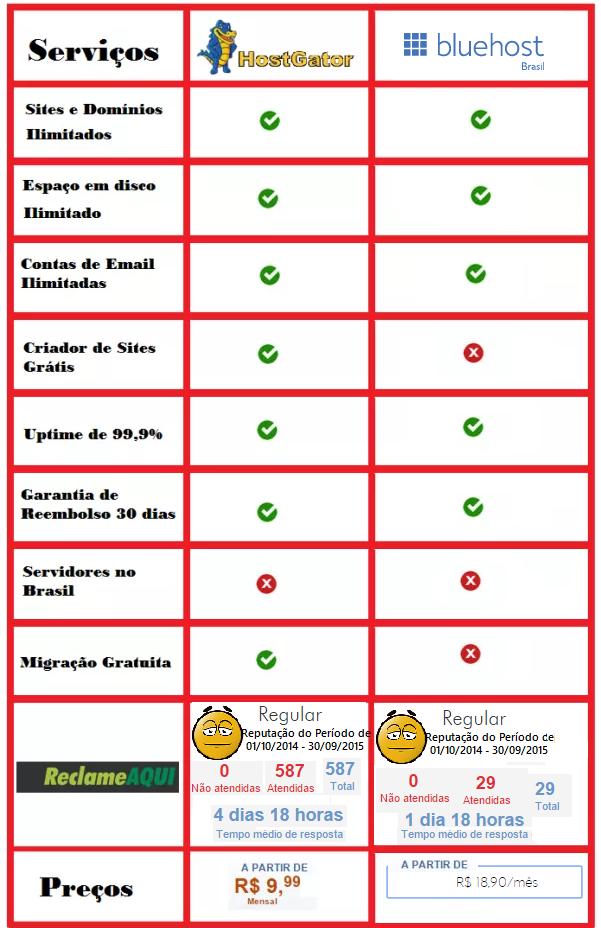 Veja Comparativo Rápido ! Que vai te ajudar a escolher entre Hostgator ou Bluehost, apesar de ser uma escolha difícil pois trata de 2 ótimos serviços !