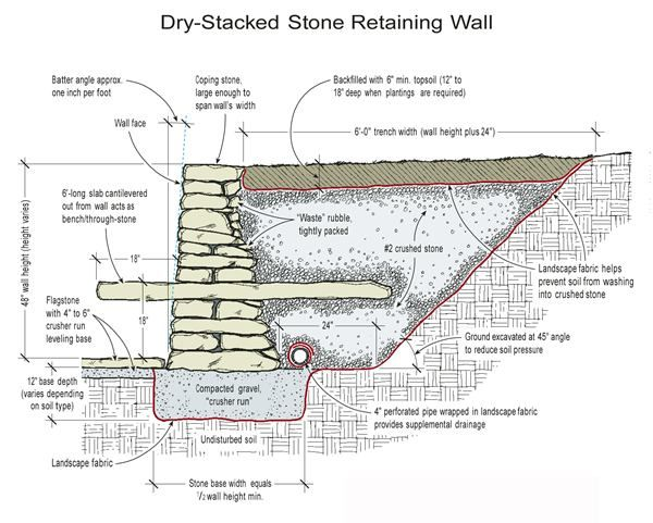 Pin By Nuttawadee Techavichitpisarn On Landscape Details With Images Stone Retaining Wall Diy Stone Retaining Wall Retaining Wall