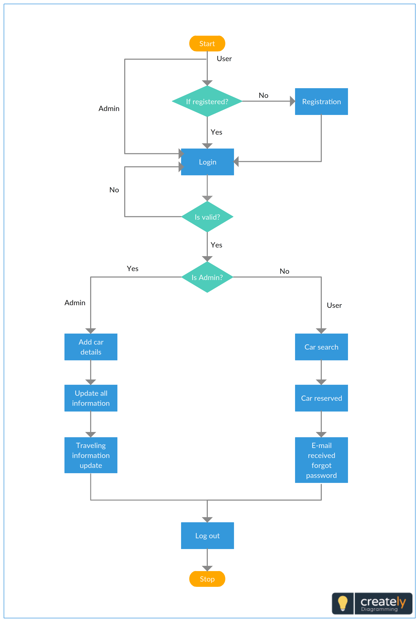 Flowchart template for car rental system you can use this example diagram as  to create taxi service or any online booking services also rh pinterest