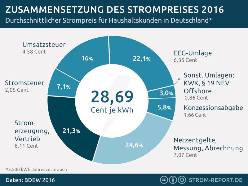 Die Zusammensetzung des Strompreises 2016 - http://strom-report.de/download/strompreis-2016/ 2016, Strompreis, Zusammensetzung