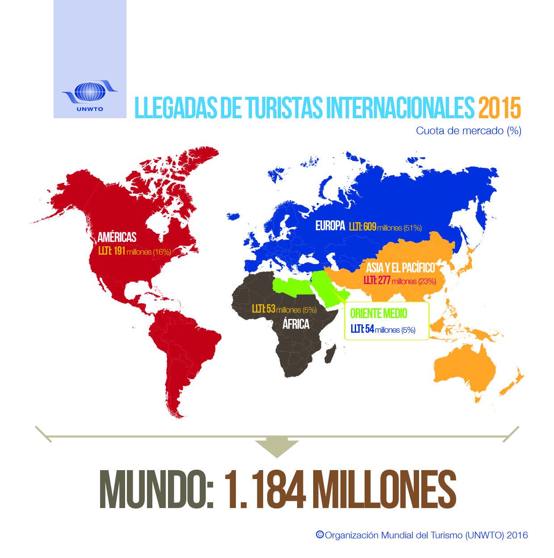 Llegadas de turistas internacionales 2015-