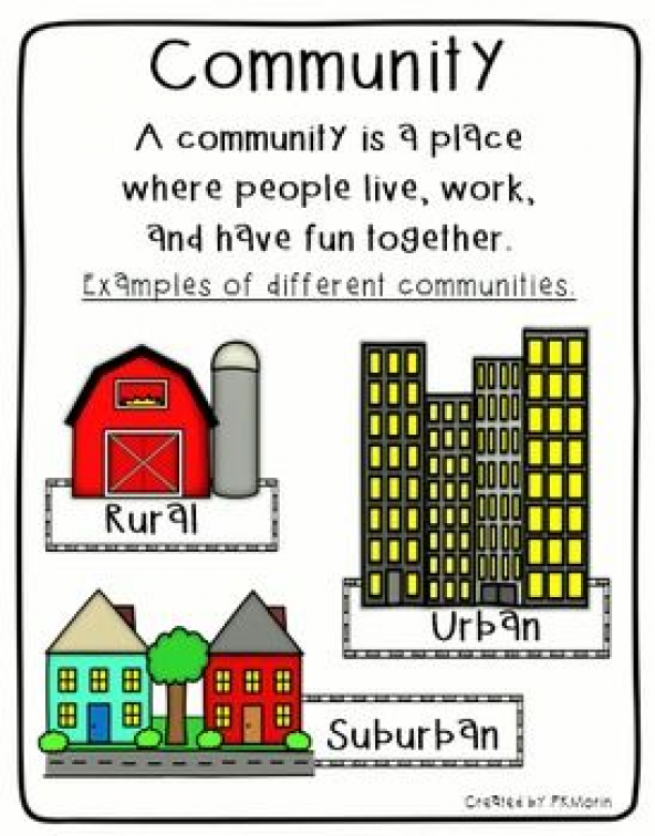 Rural Urban Suburban Communities Poster #socialstudy # ...