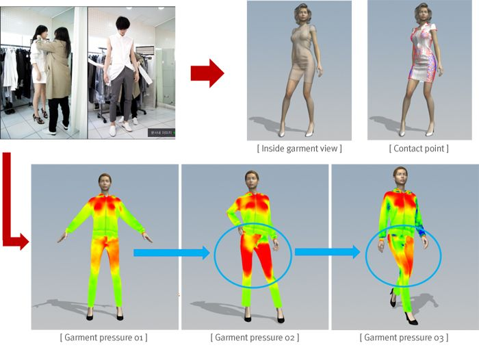 fashion software - CLO3D - Korean CAD - awesome graphics, not in
