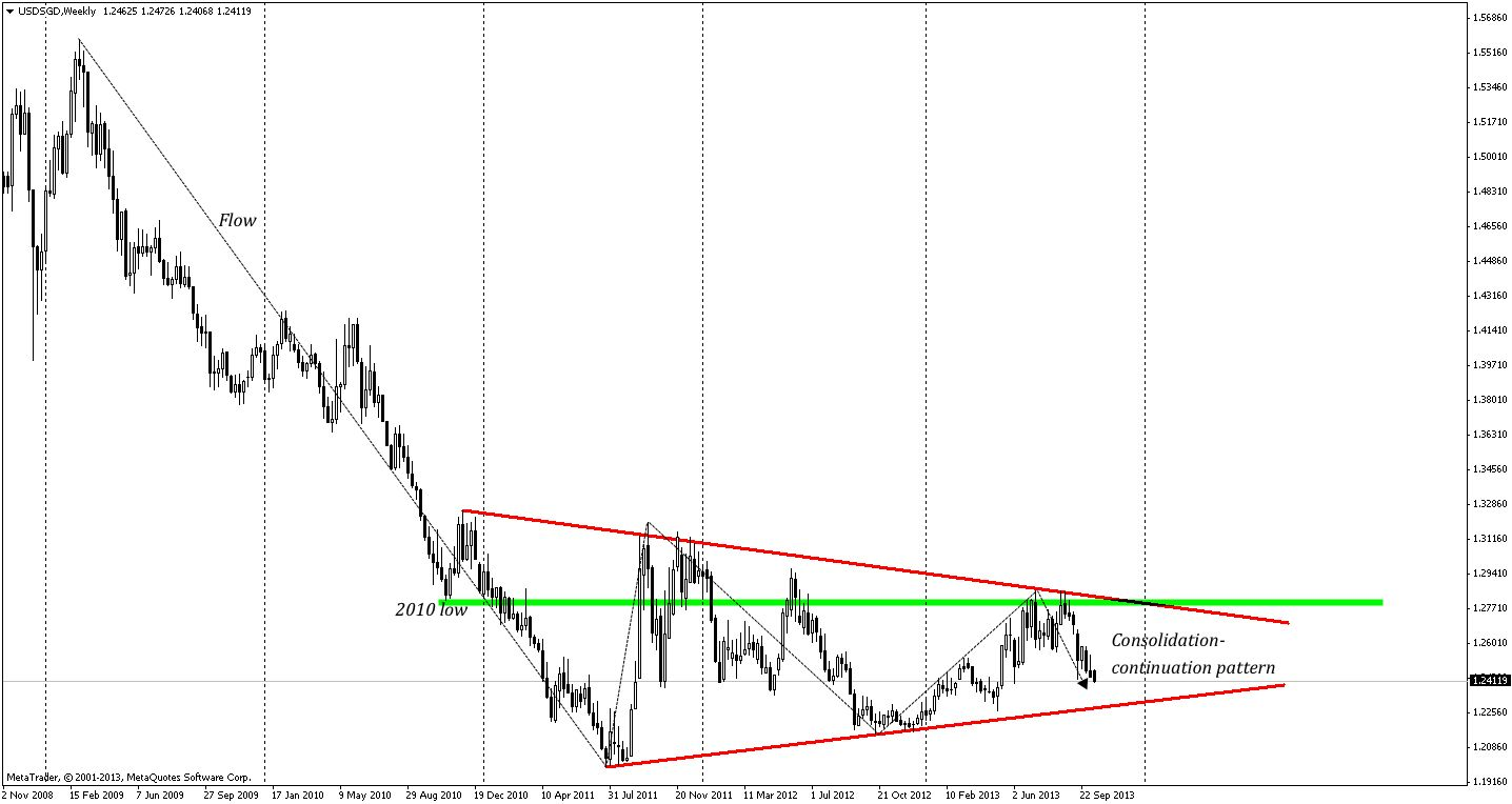 Usdsgd Consolidation Continuation Pattern Symmetrical Triangle