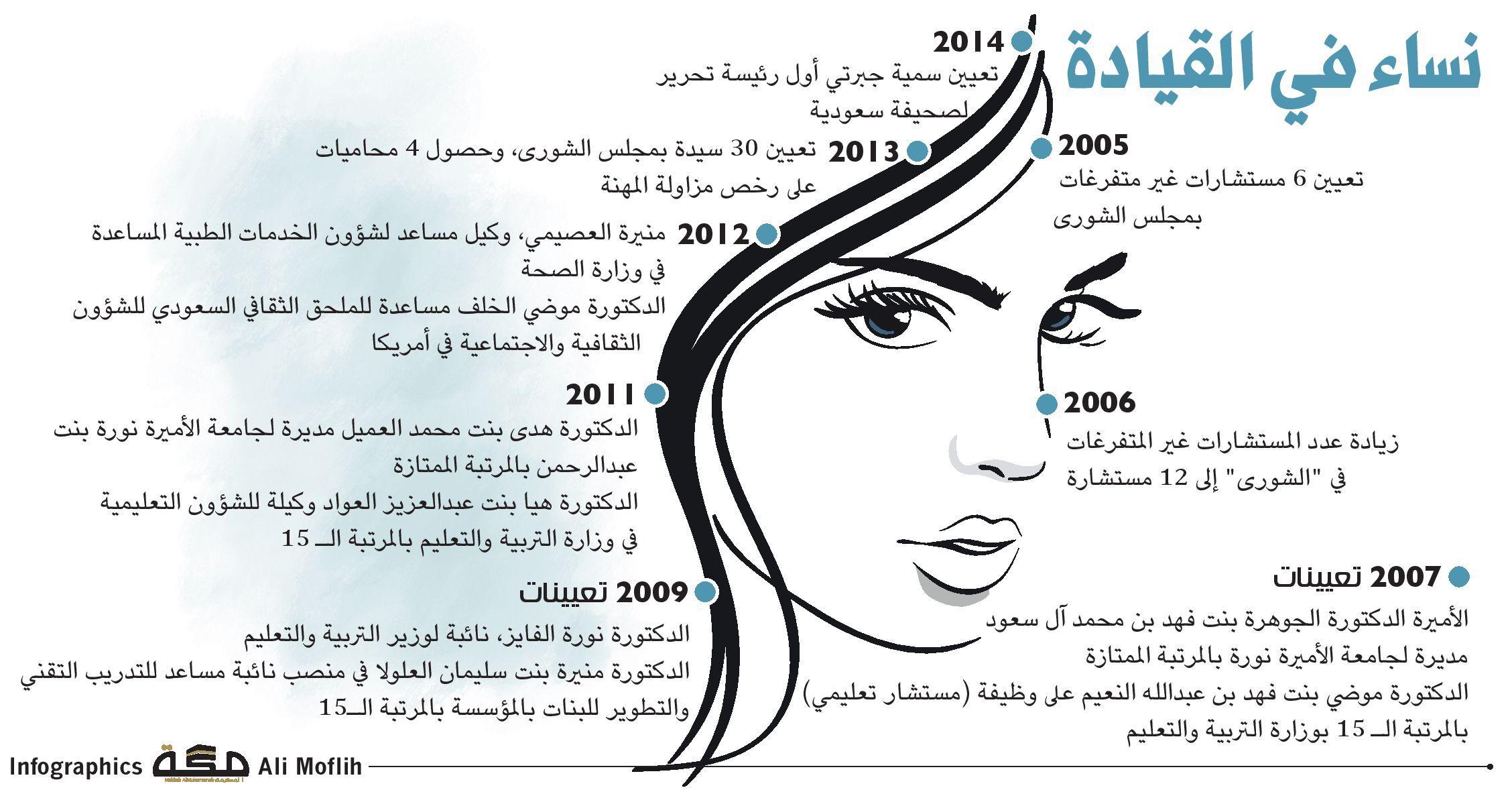 نساء في القيادة صحيفة مكة انفوجرافيك مجتمع Rectangle Glass Infographic Makkah