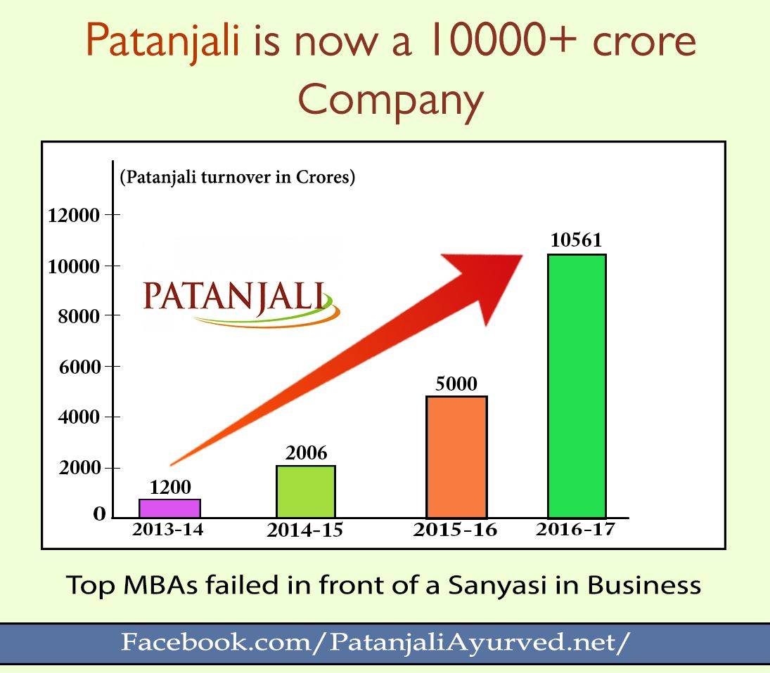 #Patanjali group has become the 2nd largest FMCG player in ...