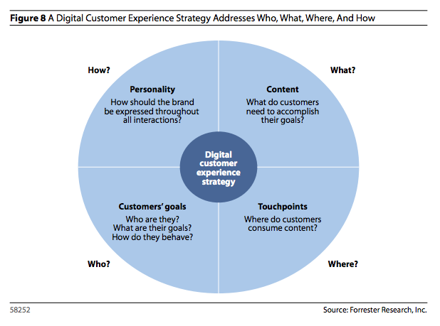 A Digital Customer Experience Strategy Addresses Who What Where And How