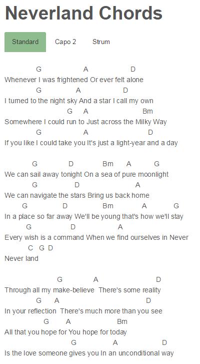 Neverland Chords Finding Neverland Zendaya Finding Neverland