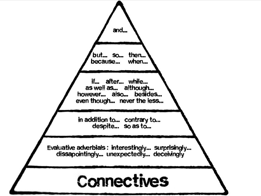 Connectives in english ppt presentation