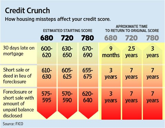 630 Credit Score >> Pin By Fowler And Fowler On Free Credit Report Improve