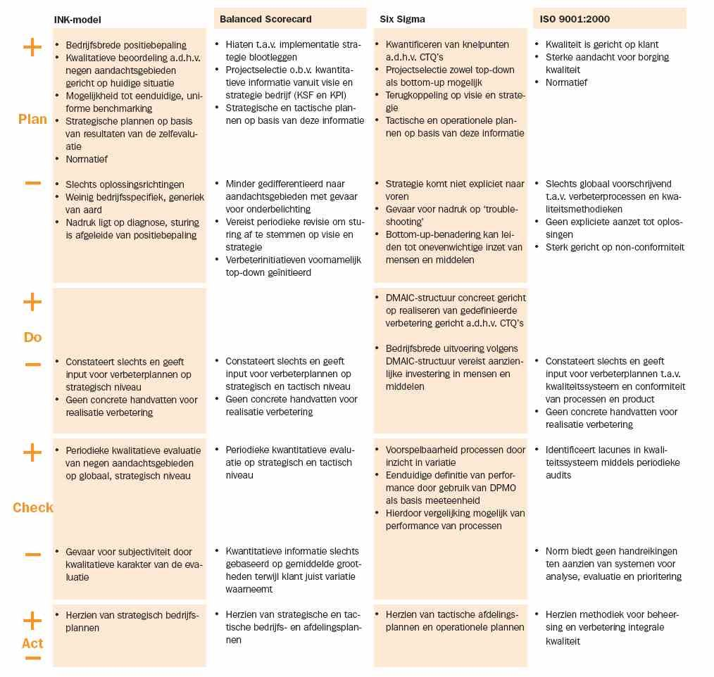 balanced scorecard vs six sigma Looking for some thoughts or comments on how to utilize balanced scorecard system (bsc) into six sigma (ss) effectively in a project based environment imho, it would provide a good source of finding a ss project objective plus the business case in define phase.