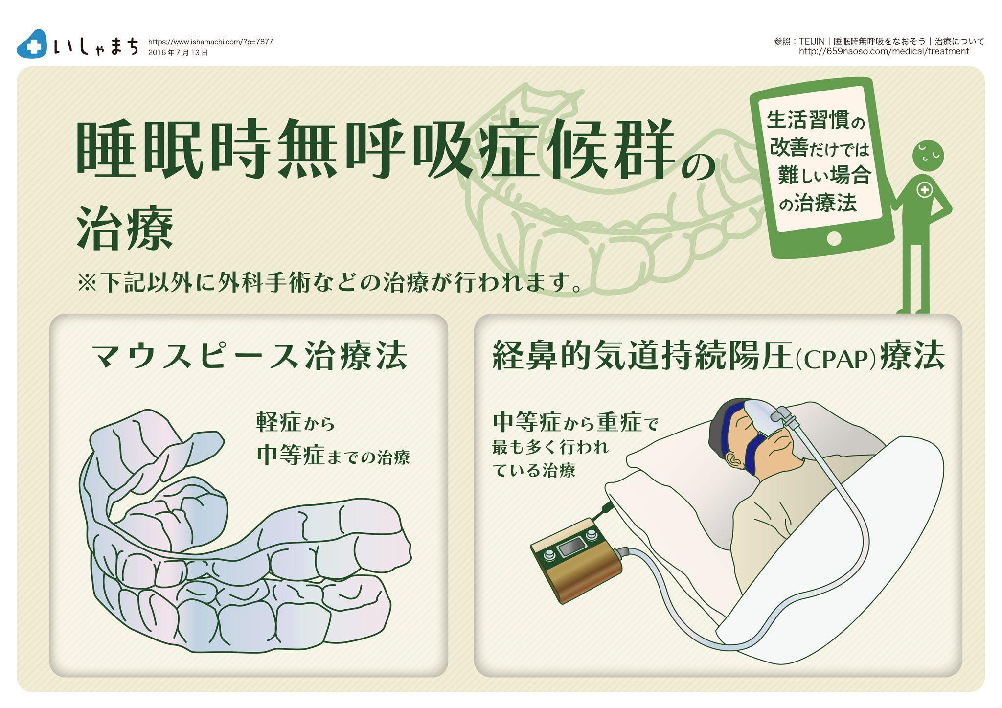 治療 無 呼吸 症候群