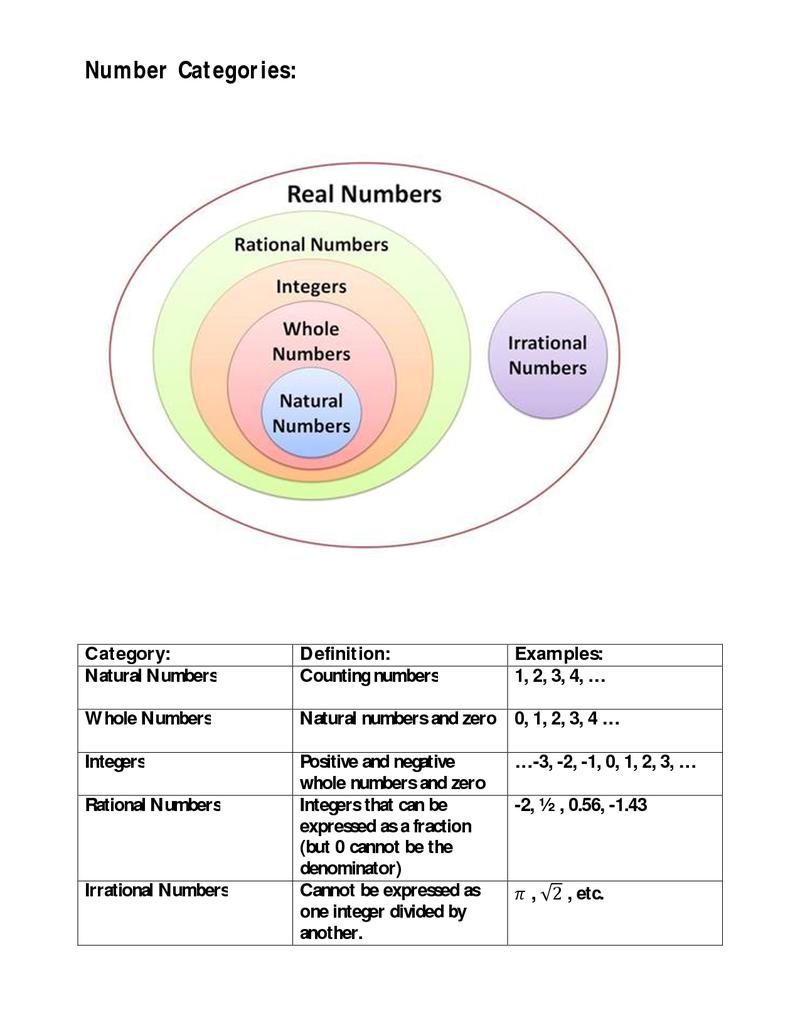 3.6 Number Categories.docx Natural number, Rational