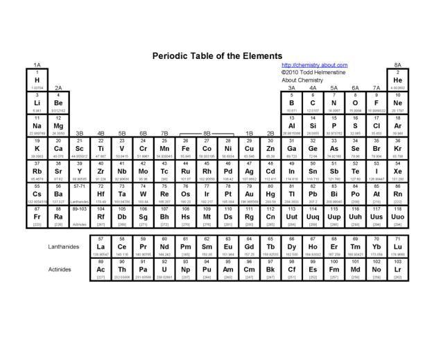 Printable Periodic Tables (PDF) Periodic table and Periodic table - new periodic table worksheets pdf