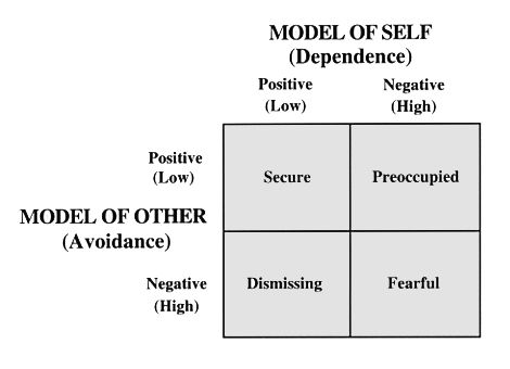 A Chart Of Behavior That Are Linked To The Different Type Attachment Theory Parenting Interpersonal Relationship Essay