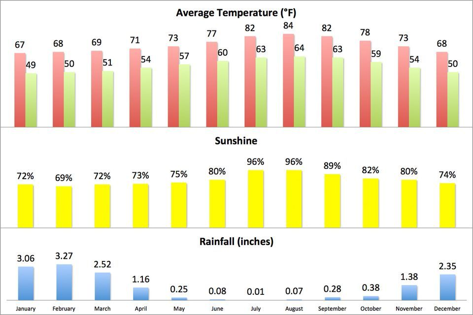 What Is The Weather Like In Yosemite Weather And Climate Rainfall Weather
