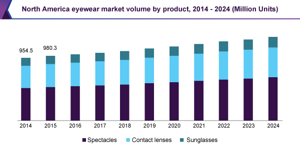 North America Eyewear Market Volume By Product 2014 2024