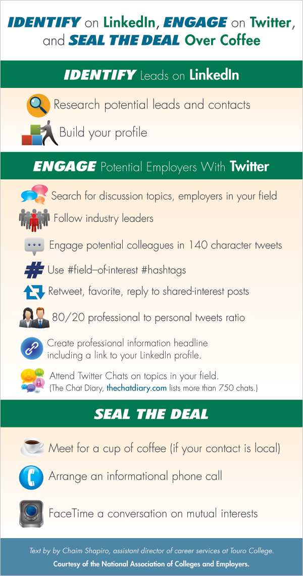 Identify on LinkedIn, Engage on Twitter, and Seal the Deal