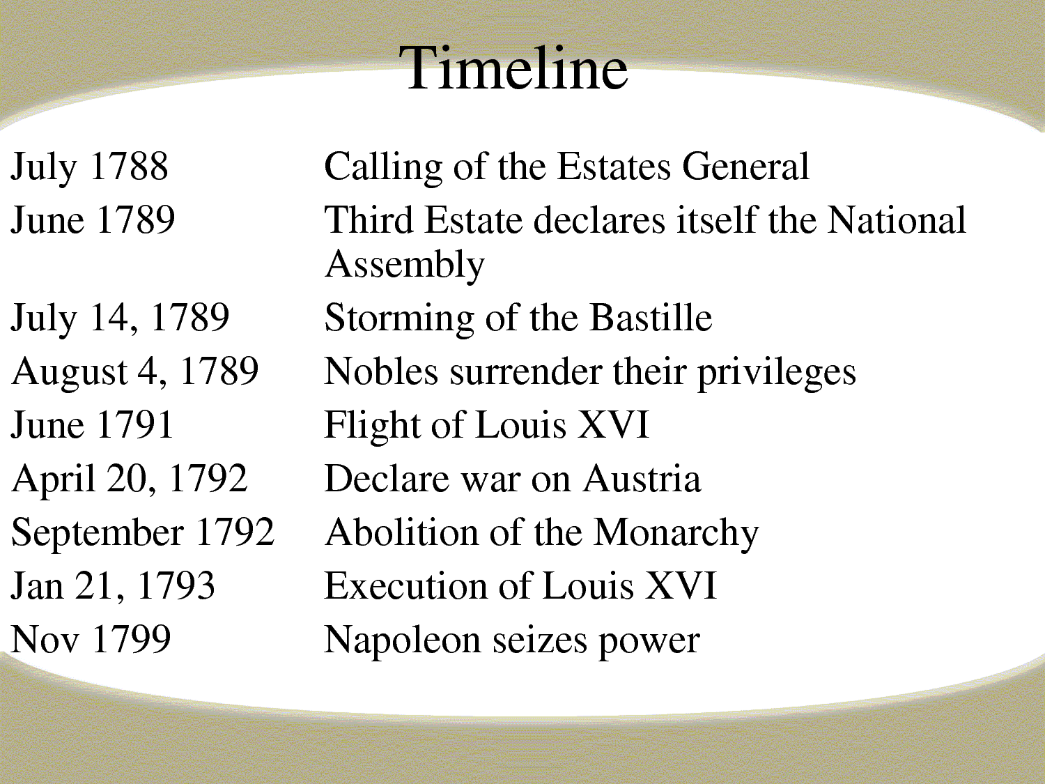 The French Revolution Timeline Beginning With The French