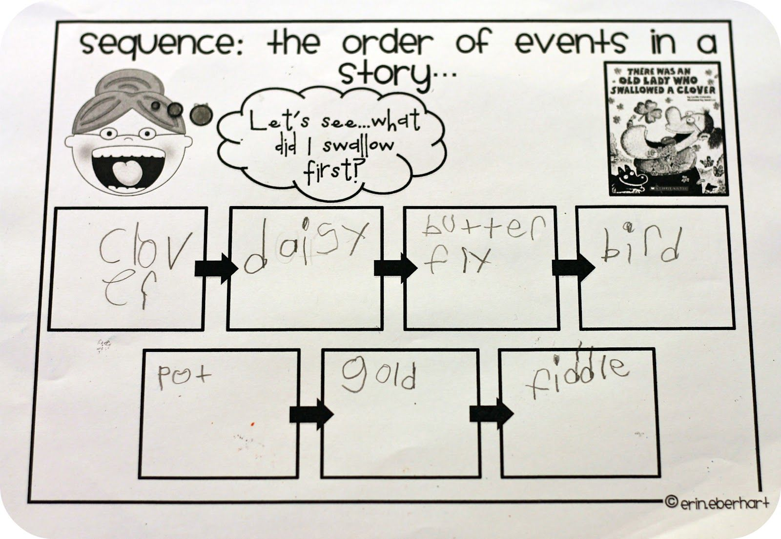 Sequence Story Map