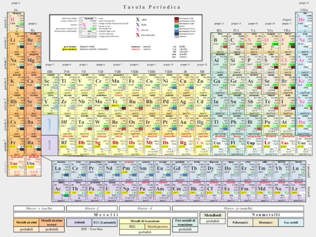 tavola periodica degli elementi wikipedia periodic tableperiodic table chart - Au Periodic Table Wikipedia