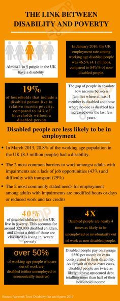 The link between disability and poverty Poverty Pinterest - gap in employment