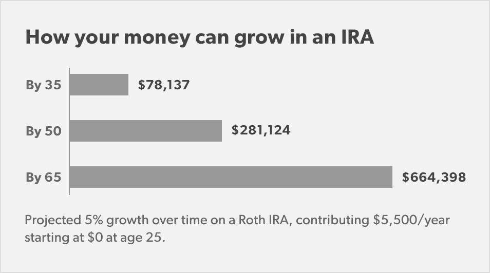 Roth Ira Calculator 2019 Contribution Limit Roth Ira Calculator Ira Roth Ira