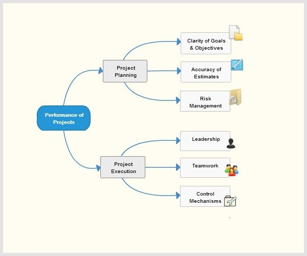 flowchart and mindmap online tool - Online Free Mind Map