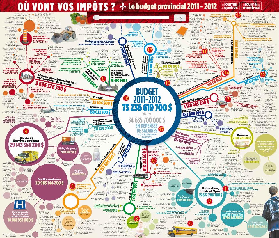 Où vont vos impôts ? Le budget provinvial 2011 2012 © Le