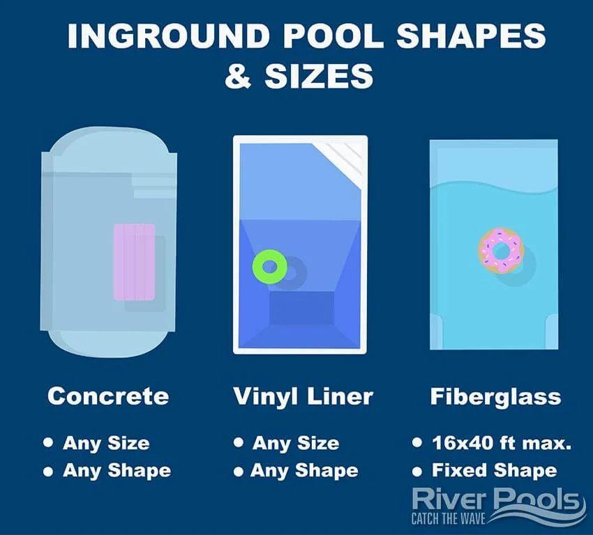 Inground Pool Comparison Vinyl Liner Vs Concrete Vs Fiberglass Pools Infographic Inground Pool Shapes Pool Shapes Inground Pools