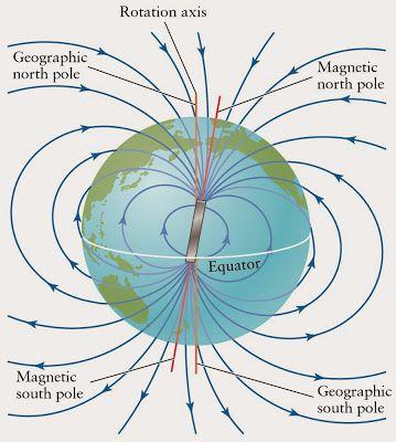 Tet Success Key Magnetic Field Earth S Magnetic Field Magnetic Field Physics And Mathematics