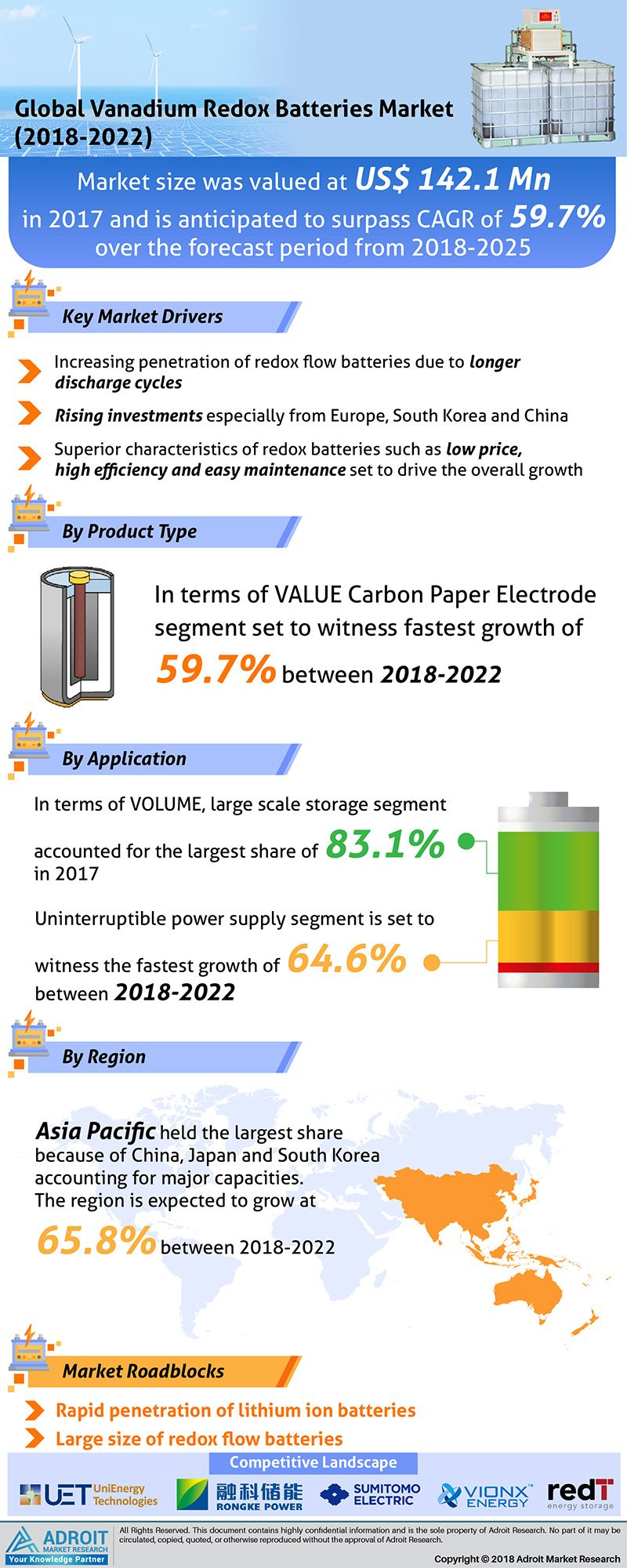 All Vanadium Redox Flow Batteries Market Provides The Information