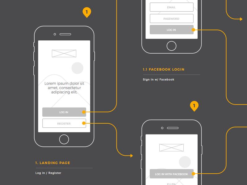 Iphone App Wireframe | Design Inspiration | Pinterest