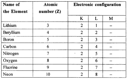 Icse Solutions For Class 10 Chemistry Periodic Table7 New
