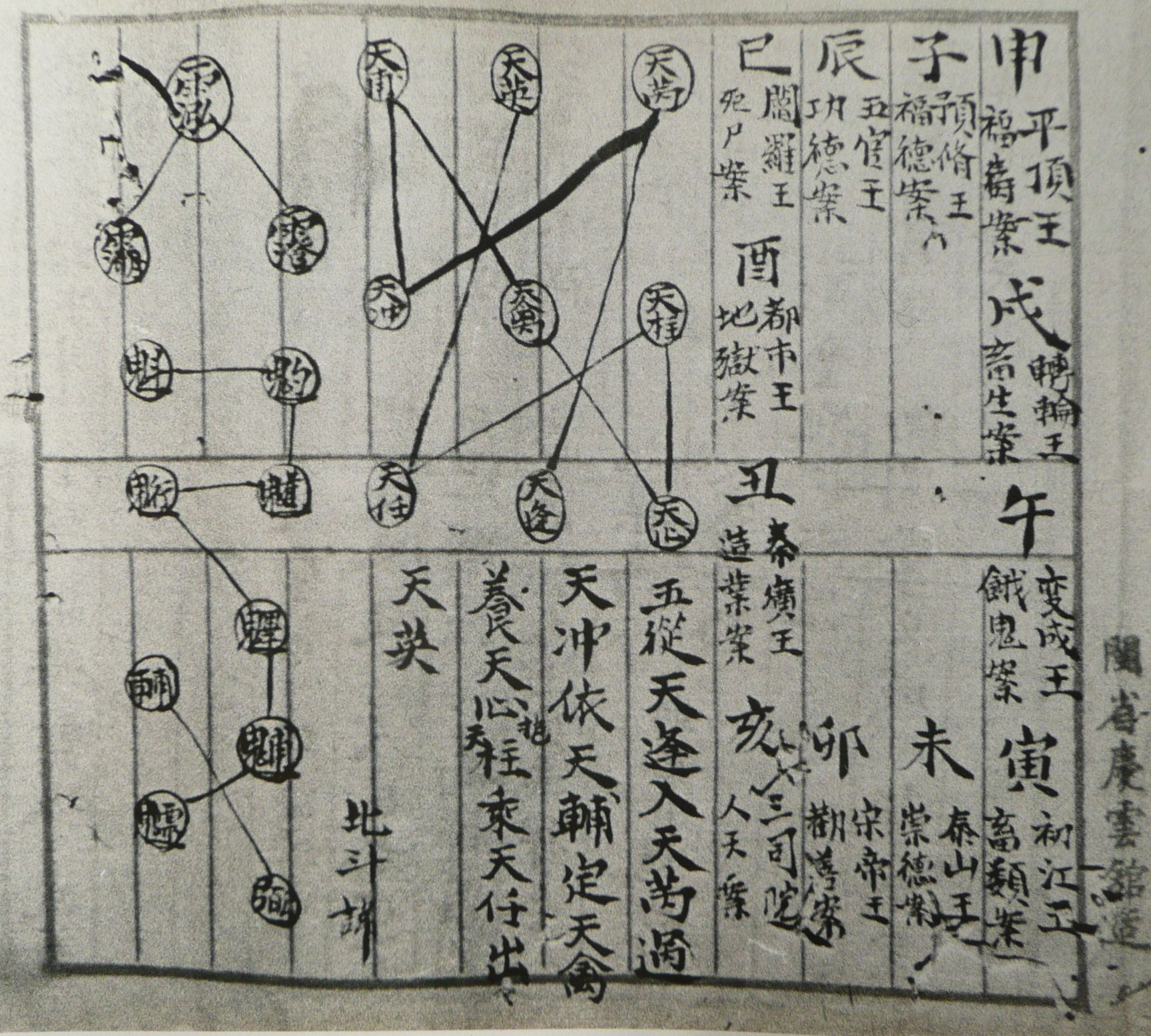 A Chart Of The Fa Lu Star Stepping Ritual Pacing Void These Dance Diagrams As Well Step Are Steps For Daoist Rituals Invoking Power Specific Stars By Reiterating