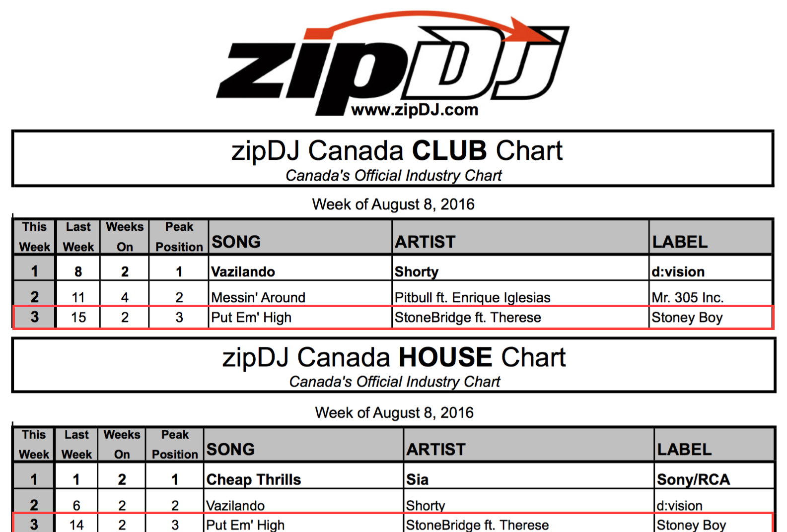 Canada DJs Thank you so much for the love on Put 'Em