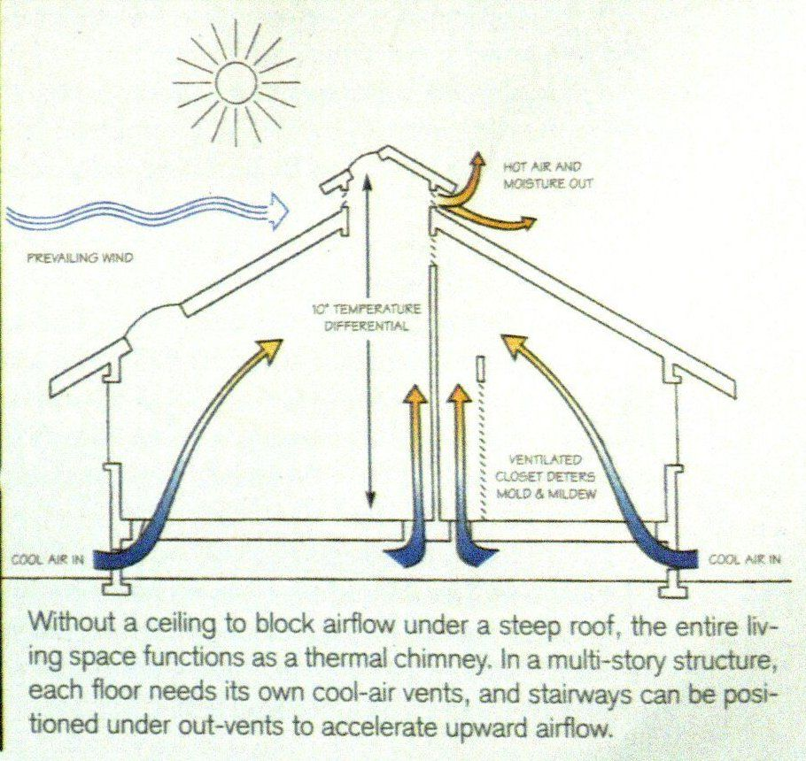 Passive Heating and Cooling By Solar Power | Dream Home ...