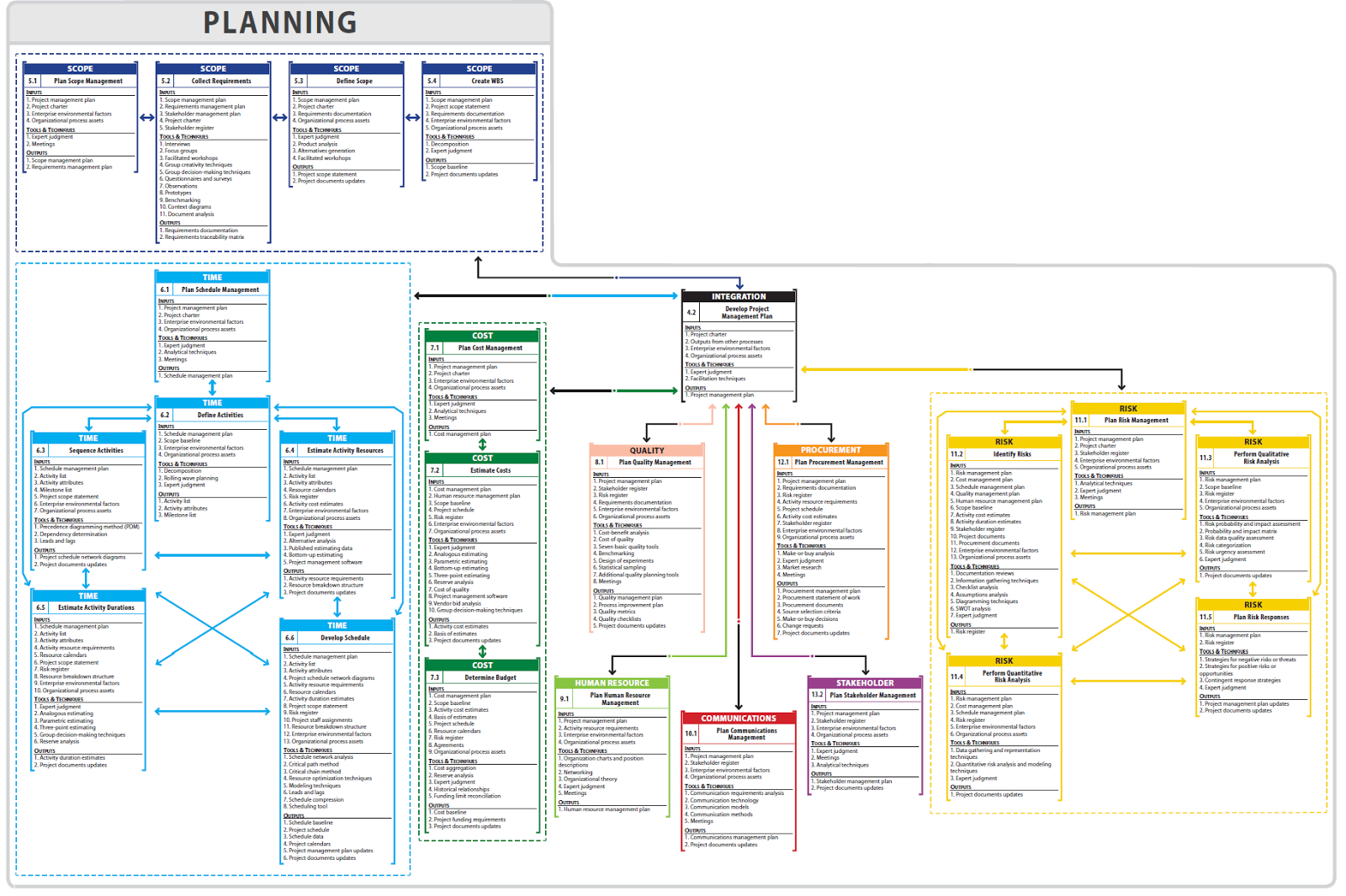 Planningg 16001065 project management pinterest project planningg 16001065 ccuart Choice Image