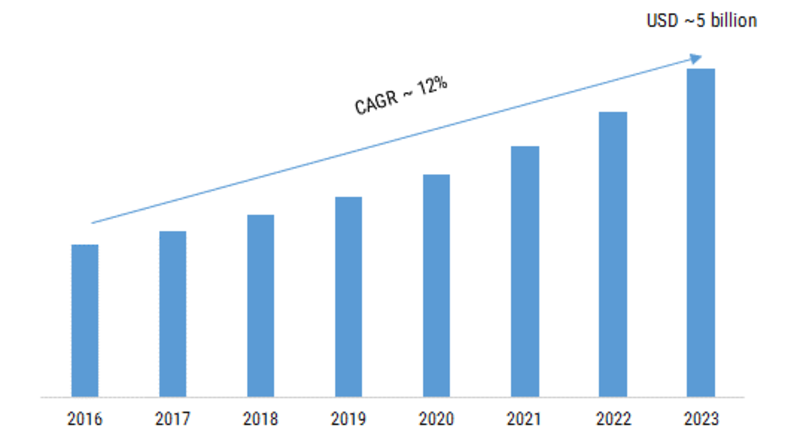 Geotechnical Instrumentation And Monitoring Market 2019 Global