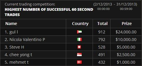 24option Ranking For December 2013 60 Seconds Competition At